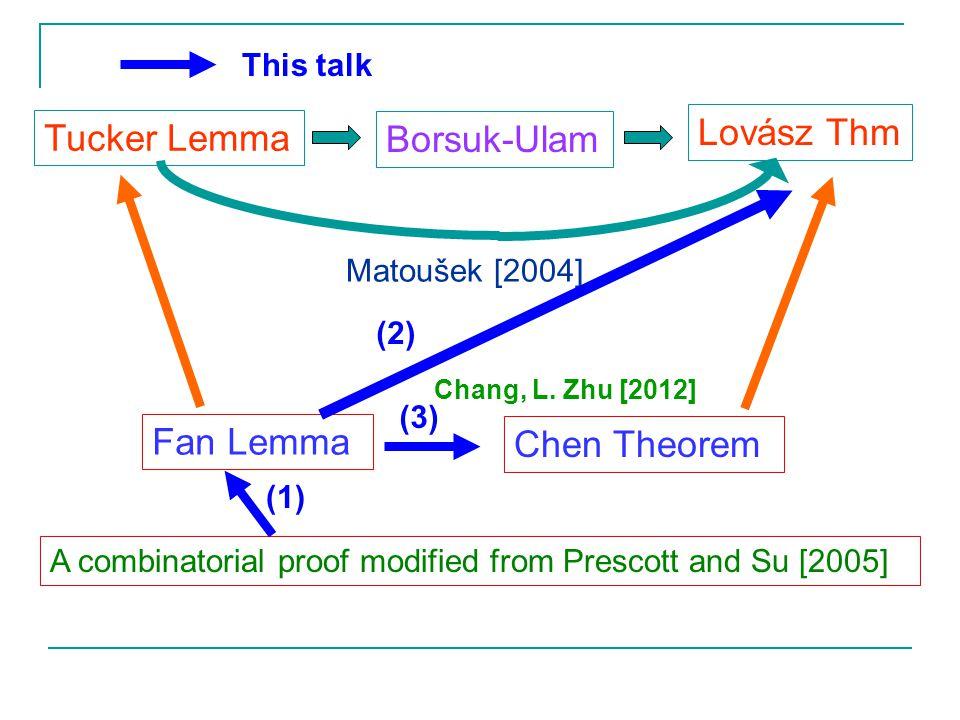 Tucker Lemma Borsuk-Ulam Lovász Thm Matoušek [2004] Fan Lemma Chen Theorem A combinatorial proof modified from Prescott and Su [2005] (2) (1) (3) This talk Chang, L.
