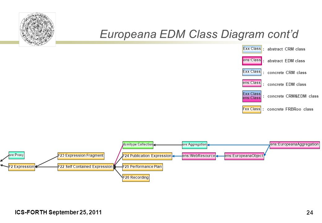 ICS-FORTH September 25, 2011 24 Europeana EDM Class Diagram cont'd Exx Class : abstract CRM class ens:Class : abstract EDM class Exx Class : concrete CRM class ens:Class : concrete EDM class Exx Class ens:Class : concrete CRM&EDM class Fxx Class : concrete FRBRoo class ens:WebResourceens:EuropeanaObject ens:EuropeanaAggregation ore:Aggregationdcmitype:Collection F2 ExpressionF22 Self Contained Expression F26 Recording F24 Publication Expression F25 Performance Plan F23 Expression Fragment ore:Proxy
