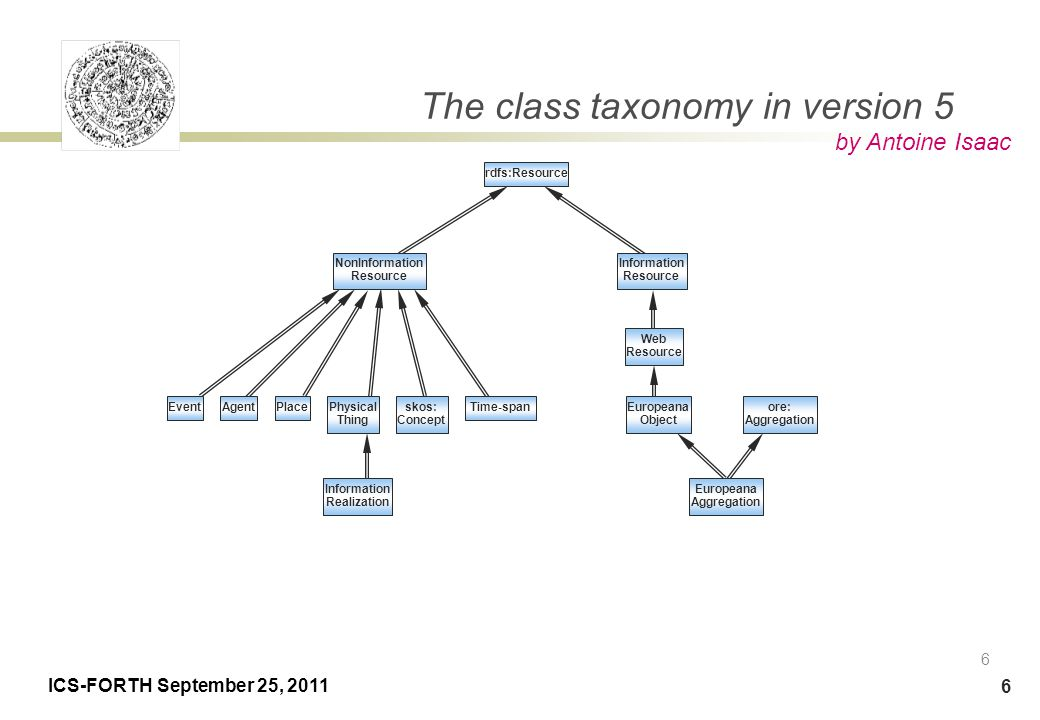 ICS-FORTH September 25, 2011 7 Property taxonomy (without ESE properties) 7 dc:relation happenedAtore: proxyFor ore: proxyIn dcterms: hasPart hasType ore: aggregates isAbout wasPresentAtoccuredAtisRelatedTo isNext InSequence isSimilarTorealizesdcterms: references hasMet incorporatesis SuccessorOf is DerivativeOf hasViewlandingPageis AnnotationOf is RepresentationOf by Antoine Isaac