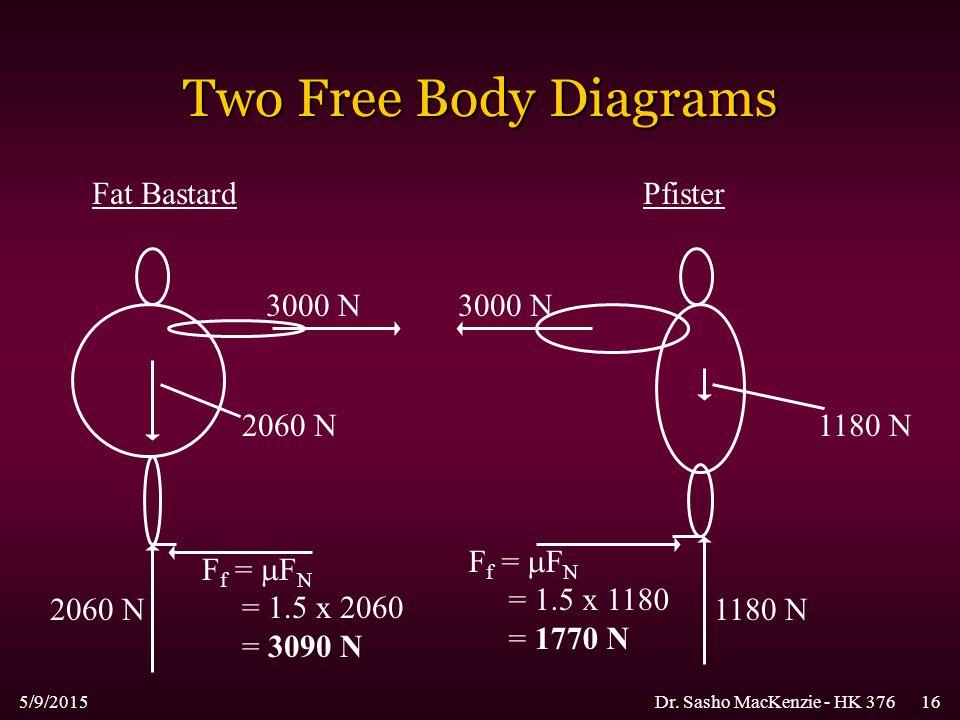 5/9/2015Dr. Sasho MacKenzie - HK 37616 Two Free Body Diagrams Fat BastardPfister 3000 N 2060 N F f =  F N = 1.5 x 2060 = 3090 N 2060 N 1180 N F f = 