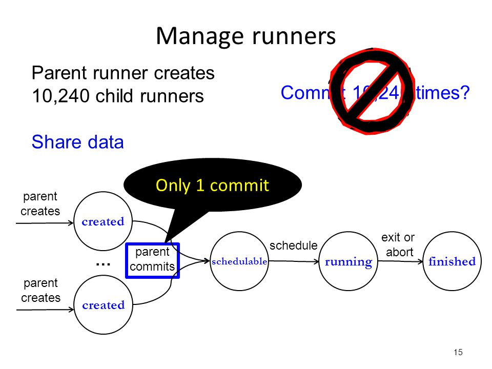 Manage runners 15 created schedulable runningfinished parent creates parent commits schedule exit or abort Parent runner creates 10,240 child runners