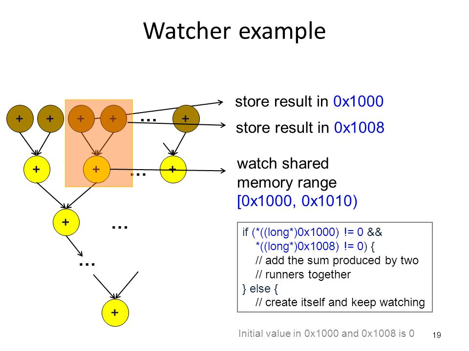 store result in 0x1000 Watcher example 19 … … … … watch shared memory range [0x1000, 0x1010) store result in 0x1008 if (*((long*)0x1000) != 0 && *((lo