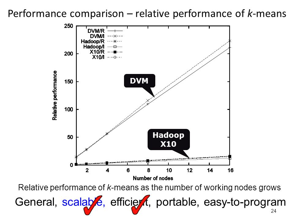 Performance comparison – relative performance of k-means 24 Relative performance of k-means as the number of working nodes grows General, scalable, efficient, portable, easy-to-program DVM Hadoop X10
