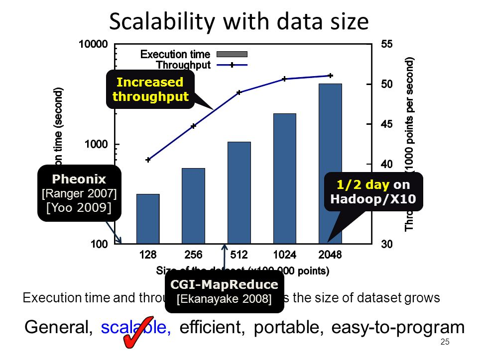 Scalability with data size 25 Execution time and throughput of k-means as the size of dataset grows General, scalable, efficient, portable, easy-to-program Increased throughput Pheonix [Ranger 2007] [Yoo 2009] CGI-MapReduce [Ekanayake 2008] 1/2 day on Hadoop/X10