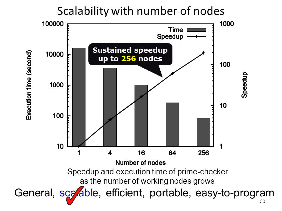 Scalability with number of nodes 30 Speedup and execution time of prime-checker as the number of working nodes grows General, scalable, efficient, portable, easy-to-program Sustained speedup up to 256 nodes