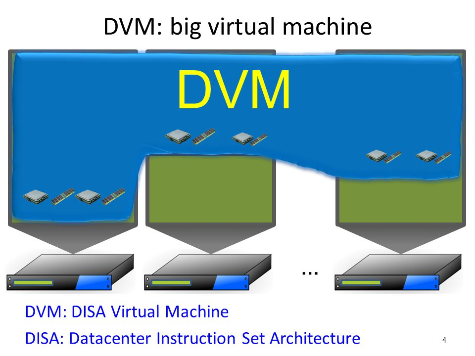 DVM: towards a datacenter-scale virtual machine DVM: big virtual machine – General – Scalable (1000s of machines) – Efficient – Easy-to-program – Portable 5 The datacenter as a computer [Barroso 2009]