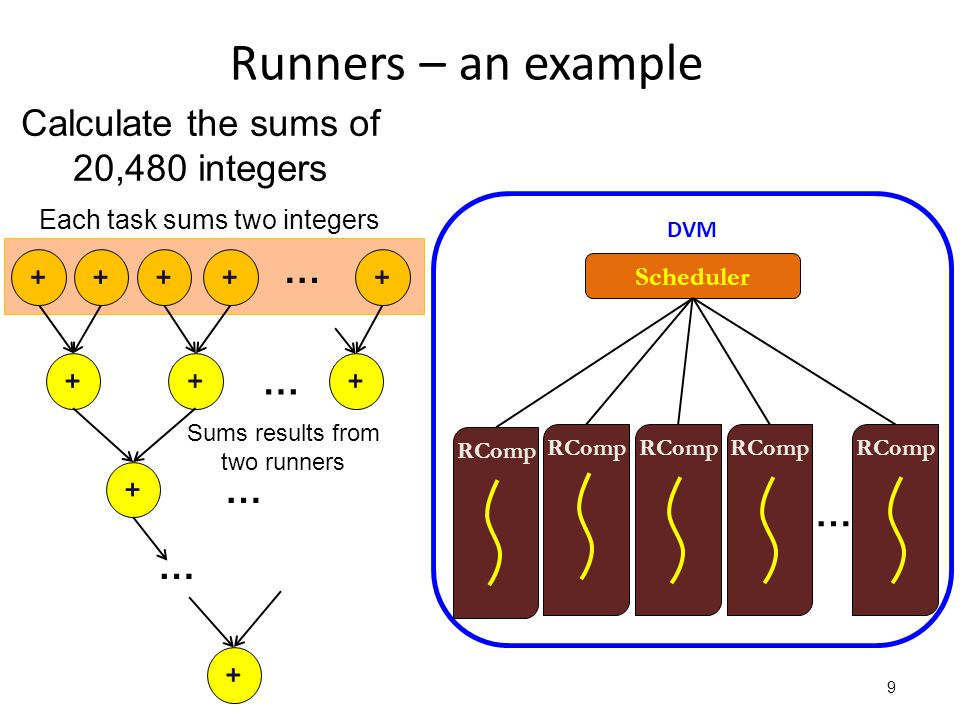 Scheduler RComp Runners – an example 9 RComp Calculate the sums of 20,480 integers Each task sums two integers DVM … … … … Sums results from two runners RComp …