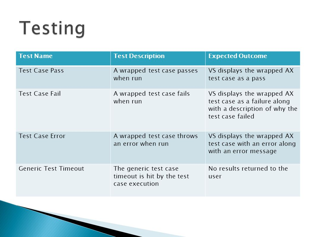 Test NameTest DescriptionExpected Outcome Test Case PassA wrapped test case passes when run VS displays the wrapped AX test case as a pass Test Case FailA wrapped test case fails when run VS displays the wrapped AX test case as a failure along with a description of why the test case failed Test Case ErrorA wrapped test case throws an error when run VS displays the wrapped AX test case with an error along with an error message Generic Test TimeoutThe generic test case timeout is hit by the test case execution No results returned to the user