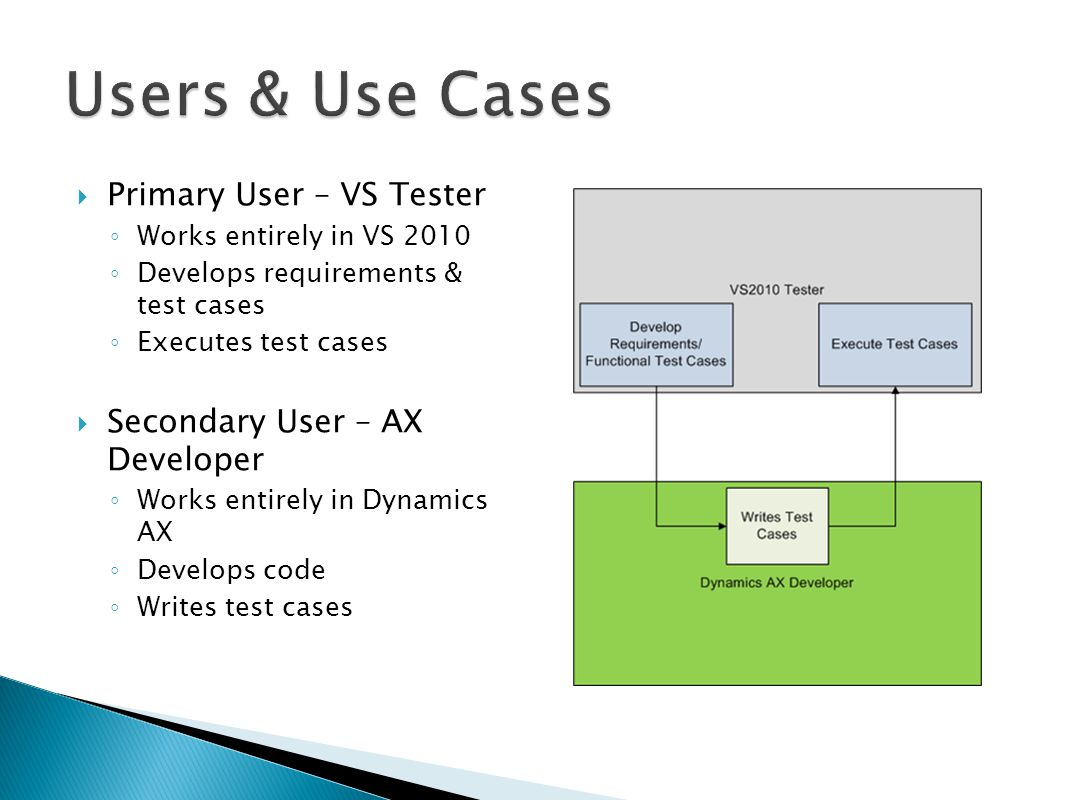  Primary User – VS Tester ◦ Works entirely in VS 2010 ◦ Develops requirements & test cases ◦ Executes test cases  Secondary User – AX Developer ◦ Works entirely in Dynamics AX ◦ Develops code ◦ Writes test cases