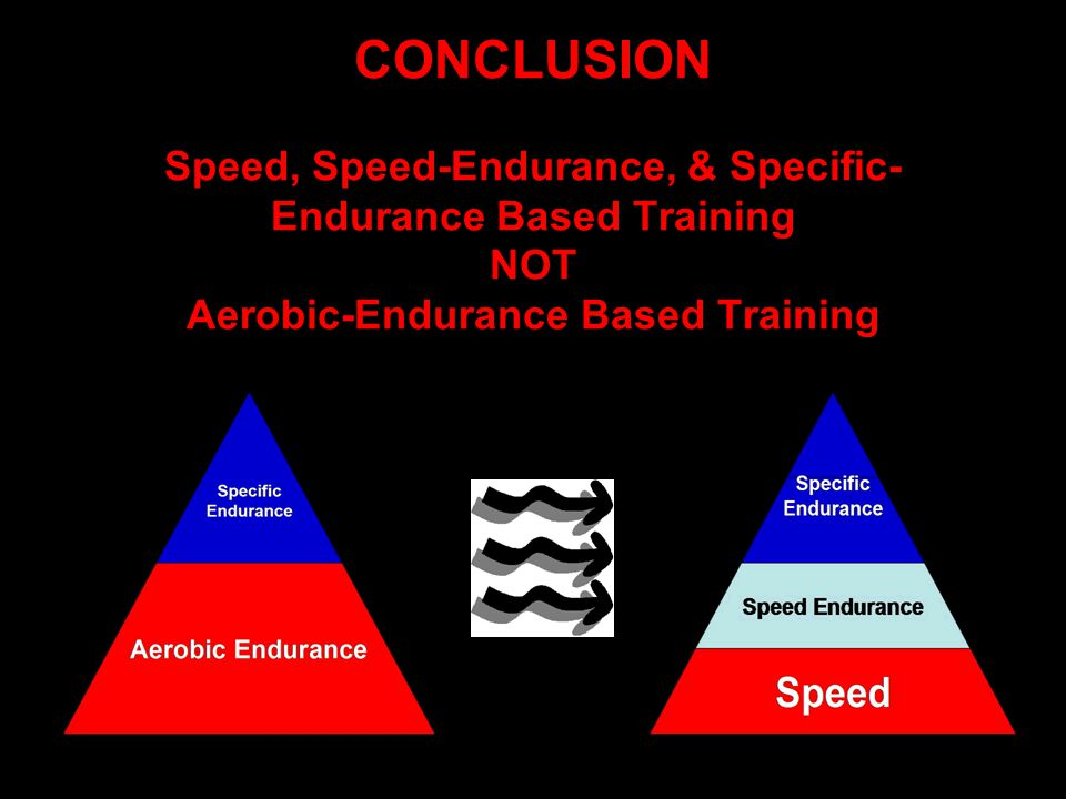 CONCLUSION Speed, Speed-Endurance, & Specific- Endurance Based Training NOT Aerobic-Endurance Based Training
