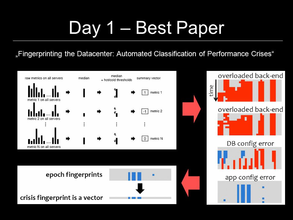 """Day 2 – Craziest Papers † """"Reverse Engineering of Binary Device Drivers with RevNIC Vitaly Chipounov (EPFL), George Candea (EPFL) † as judged by the presenter..."""