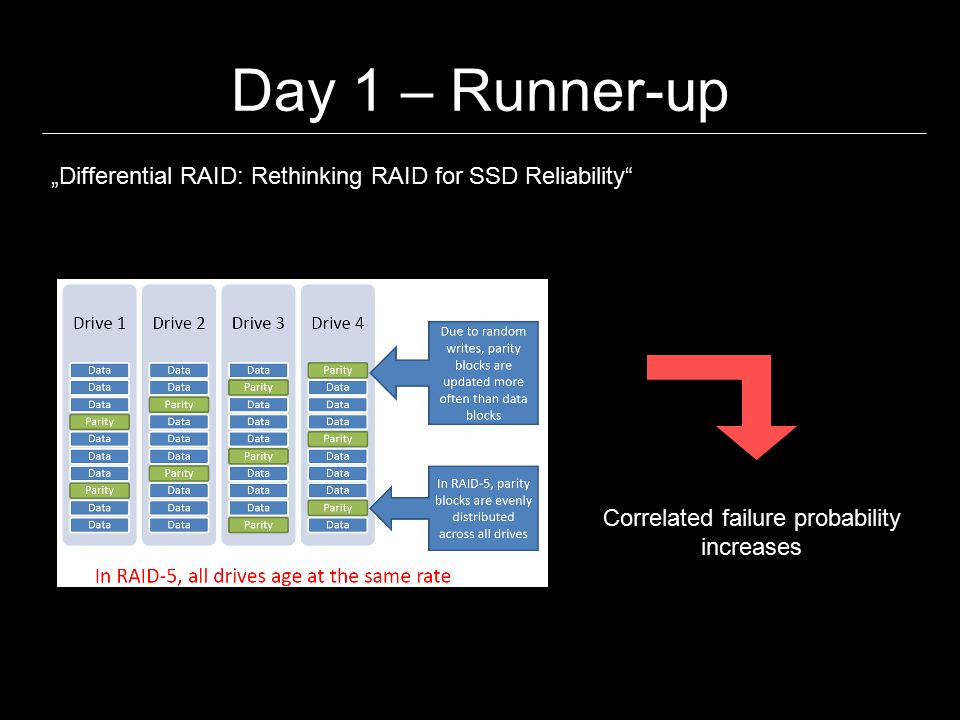 """Day 1 – Runner-up """"Differential RAID: Rethinking RAID for SSD Reliability Distribution provably converges"""