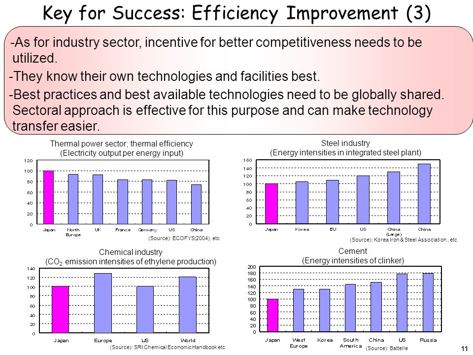 Key for Success: Efficiency Improvement (3) 11 -As for industry sector, incentive for better competitiveness needs to be utilized.