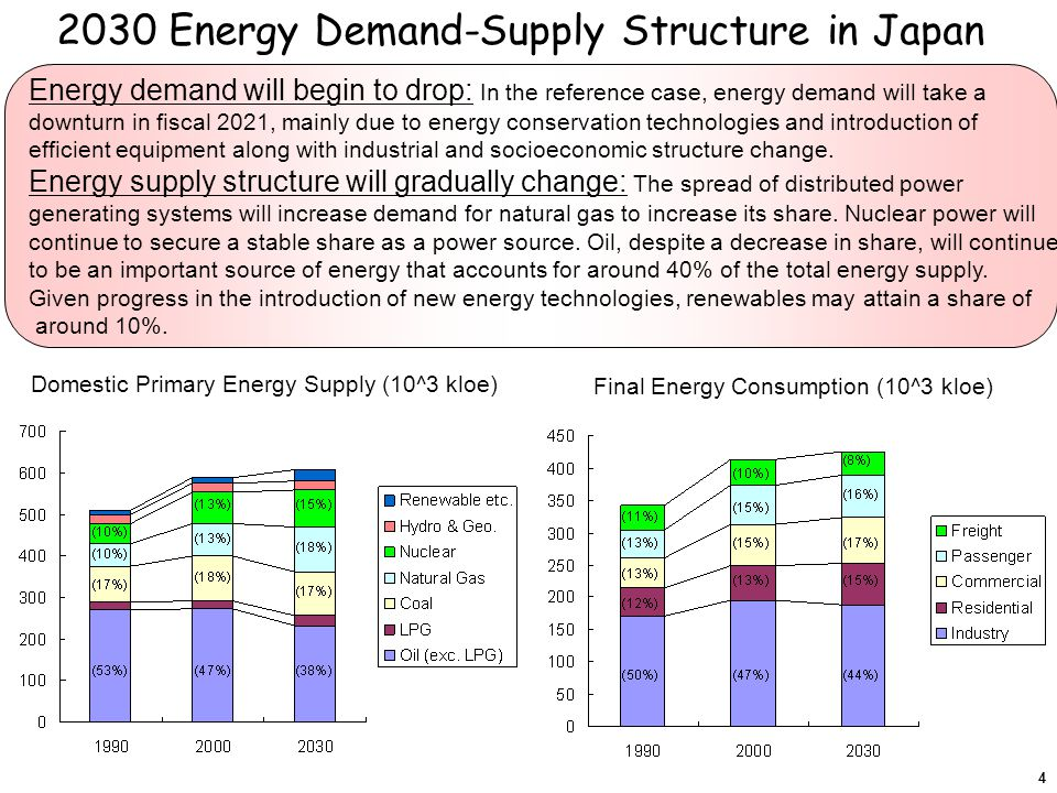 2030 Energy Demand-Supply Structure in Japan Energy demand will begin to drop: In the reference case, energy demand will take a downturn in fiscal 2021, mainly due to energy conservation technologies and introduction of efficient equipment along with industrial and socioeconomic structure change.