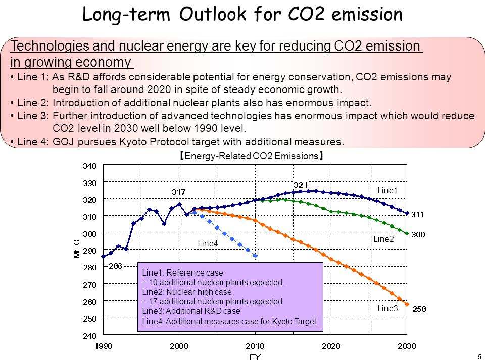 Long-term Outlook for CO2 emission Technologies and nuclear energy are key for reducing CO2 emission in growing economy Line 1: As R&D affords considerable potential for energy conservation, CO2 emissions may begin to fall around 2020 in spite of steady economic growth.