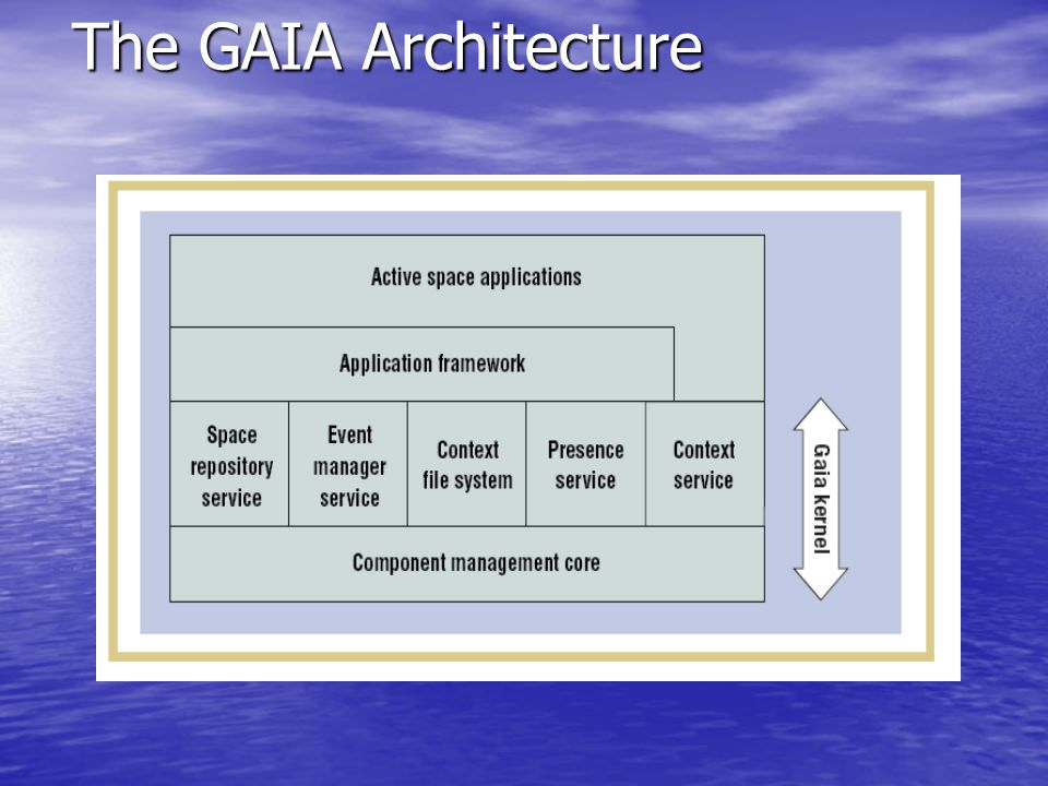 The GAIA Architecture