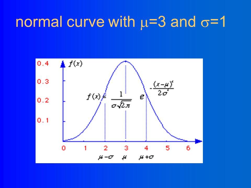 Variance Var(X)= =  2 Standard Deviation(X)= 