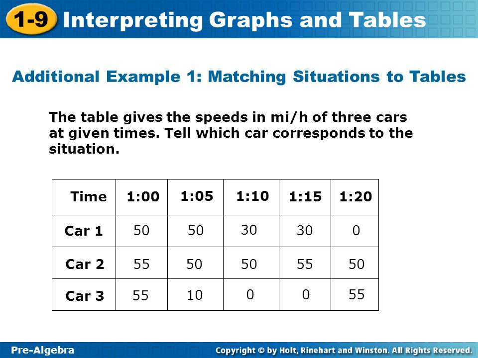 1-9 Interpreting Graphs and Tables Pre-Algebra Try This: Example 2A Tell which graph corresponds to the situation described in Example 1: Try This 1.