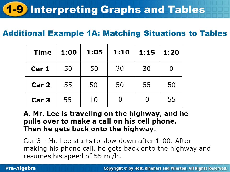 1-9 Interpreting Graphs and Tables Pre-Algebra Try This: Example 2B Tell which graph corresponds to the situation described in Example 1: Try This 1.