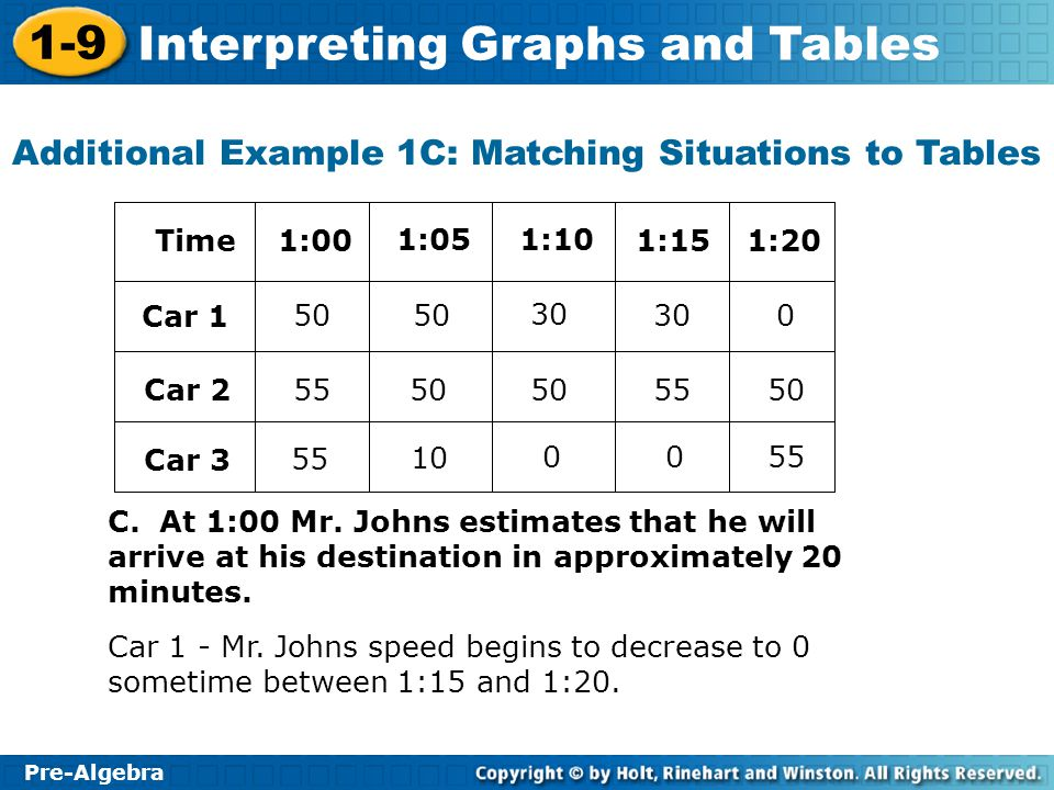 1-9 Interpreting Graphs and Tables Pre-Algebra Create a graph that illustrates the temperature (F) inside the car.