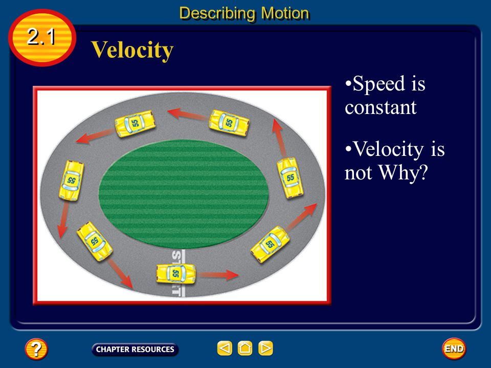 Velocity 2.1 Describing Motion Velocity- the speed of an object and the direction of its motion.