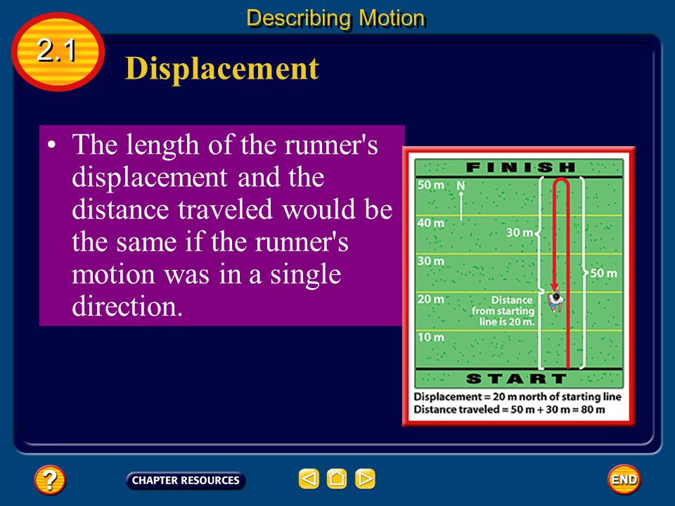 The runner travels 50 m in the original direction (north) plus 30 m in the opposite direction (south), so the total distance she ran is 80 m. 2.1 Desc