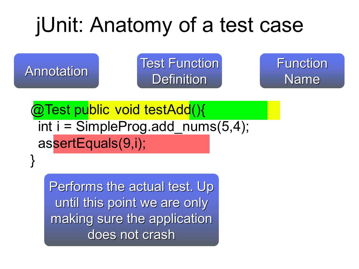 jUnit: Anatomy of a test case @Test public void testAdd(){ int i = SimpleProg.add_nums(5,4); assertEquals(9,i); } Test Function Definition Annotation