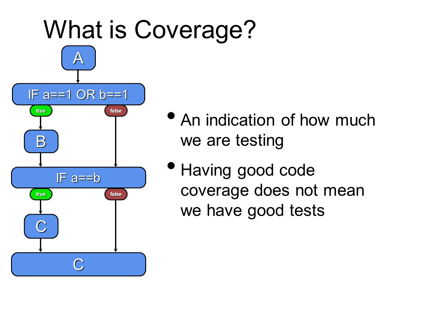 What is Coverage.