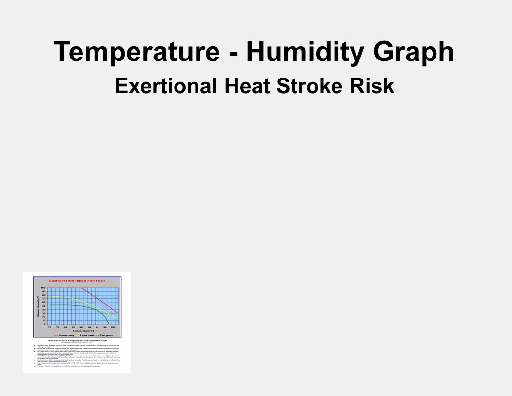 Temperature - Humidity Graph Exertional Heat Stroke Risk