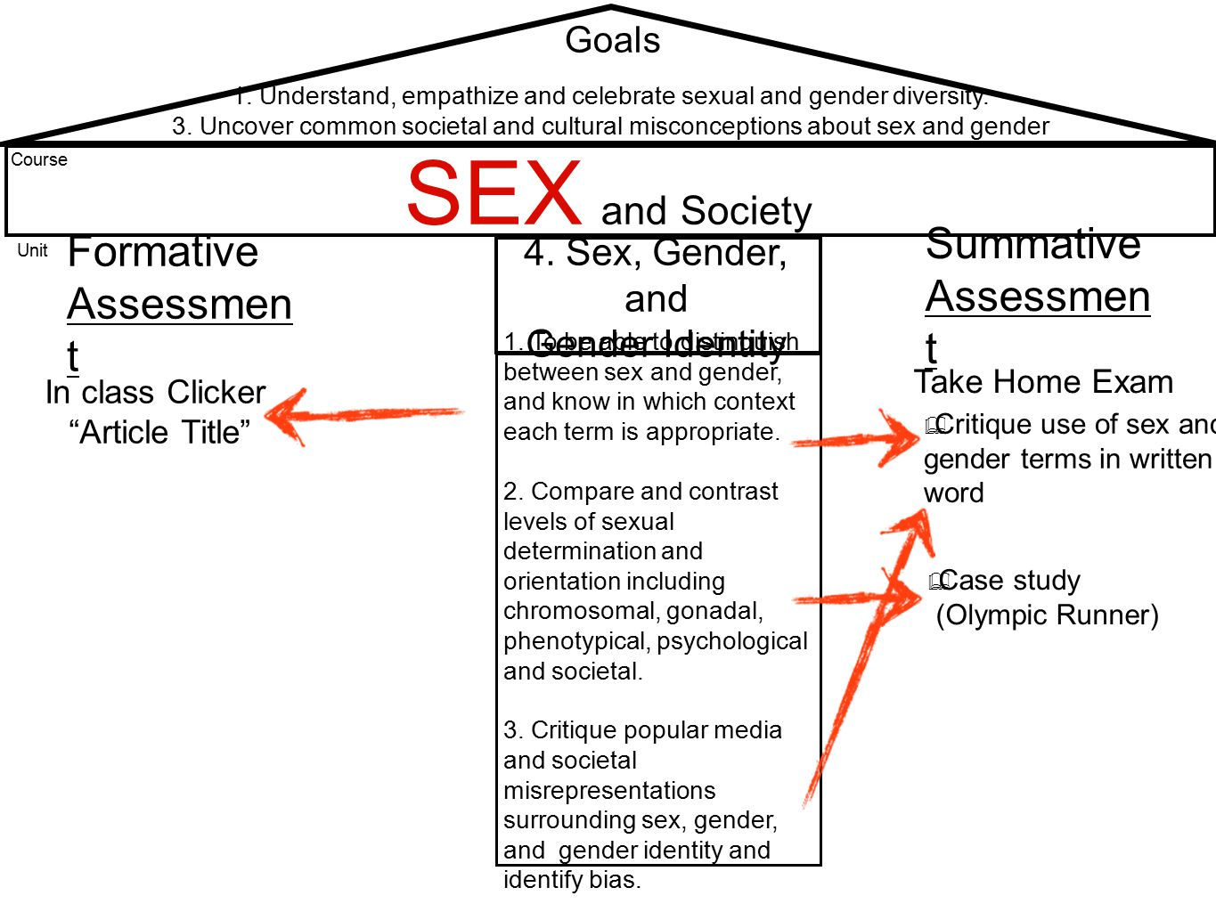 Goals Course Unit SEX and Society 1.