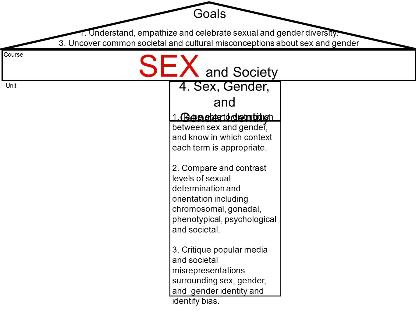 SEX and Gender Sex, Gender and Gender Identity Unit