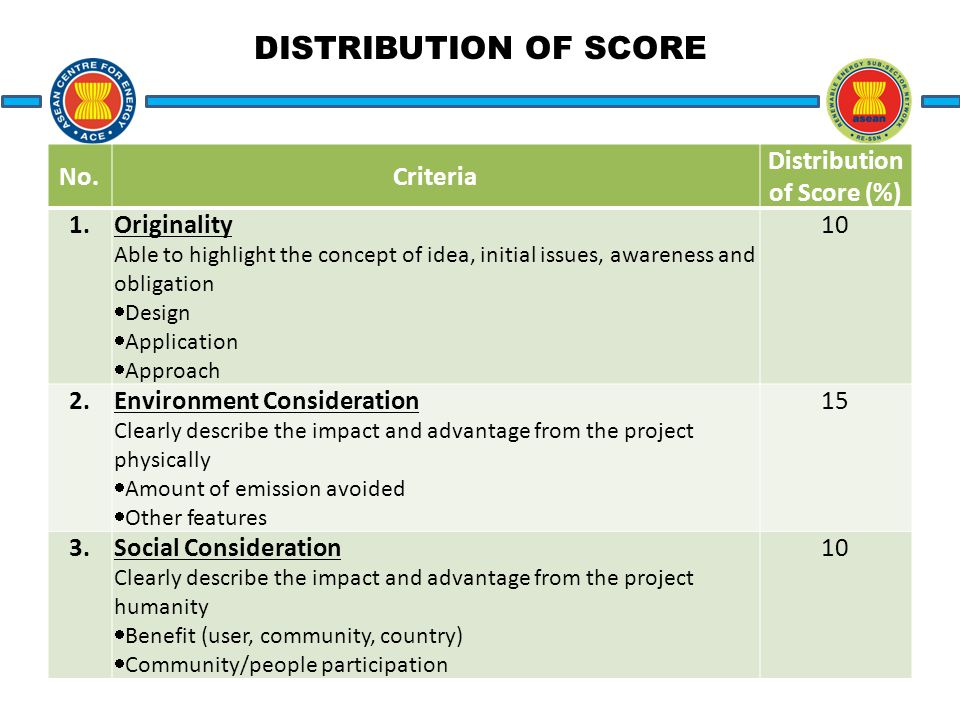 DISTRIBUTION OF SCORE No.Criteria Distribution of Score (%) 1.Originality Able to highlight the concept of idea, initial issues, awareness and obligation  Design  Application  Approach 10 2.Environment Consideration Clearly describe the impact and advantage from the project physically  Amount of emission avoided  Other features 15 3.Social Consideration Clearly describe the impact and advantage from the project humanity  Benefit (user, community, country)  Community/people participation 10