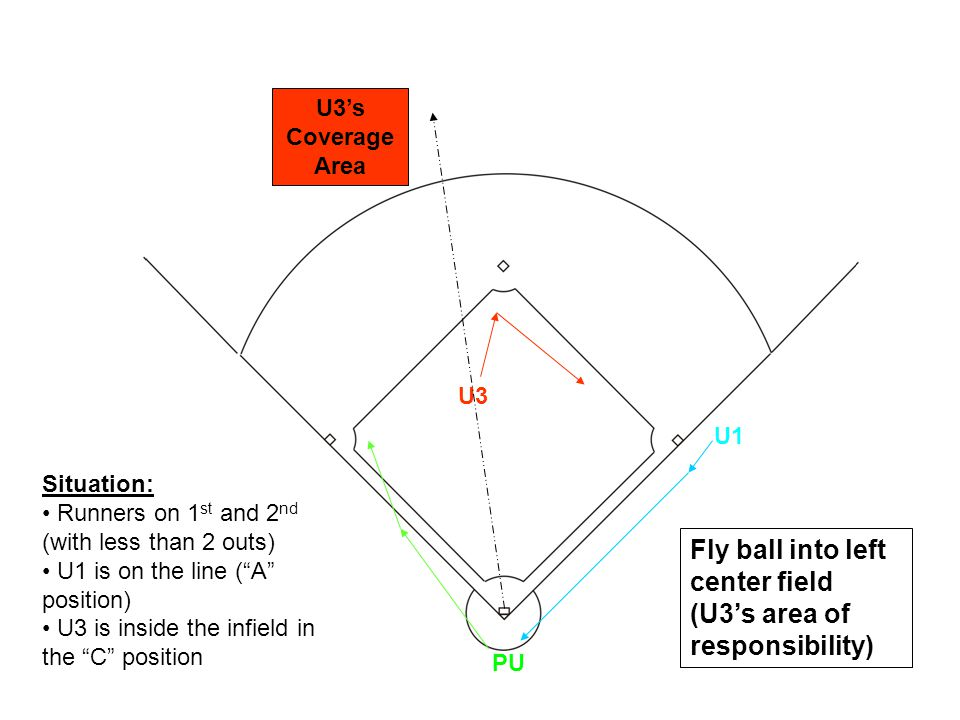 U1 U3 PU Situation: Runners on 1 st and 2 nd (with less than 2 outs) U1 is on the line ( A position) U3 is inside the infield in the C position U3's Coverage Area Fly ball into left center field (U3's area of responsibility)