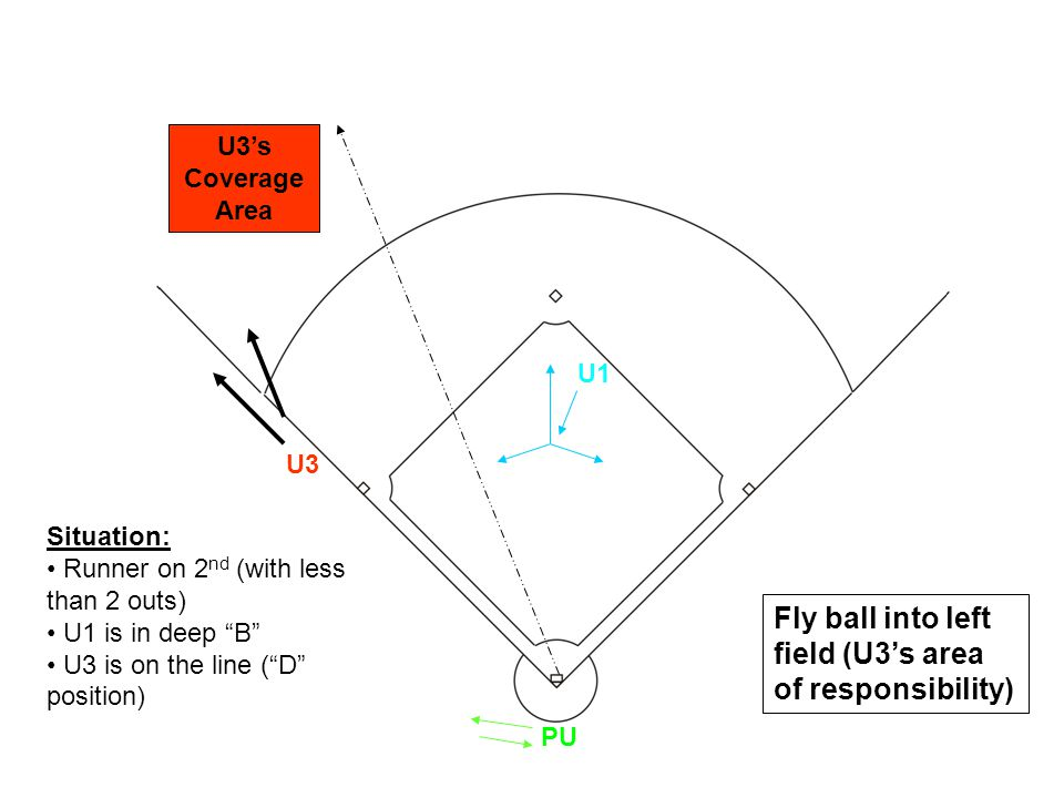U1 U3 PU Fly ball into left field (U3's area of responsibility) Situation: Runner on 2 nd (with less than 2 outs) U1 is in deep B U3 is on the line ( D position) U3's Coverage Area