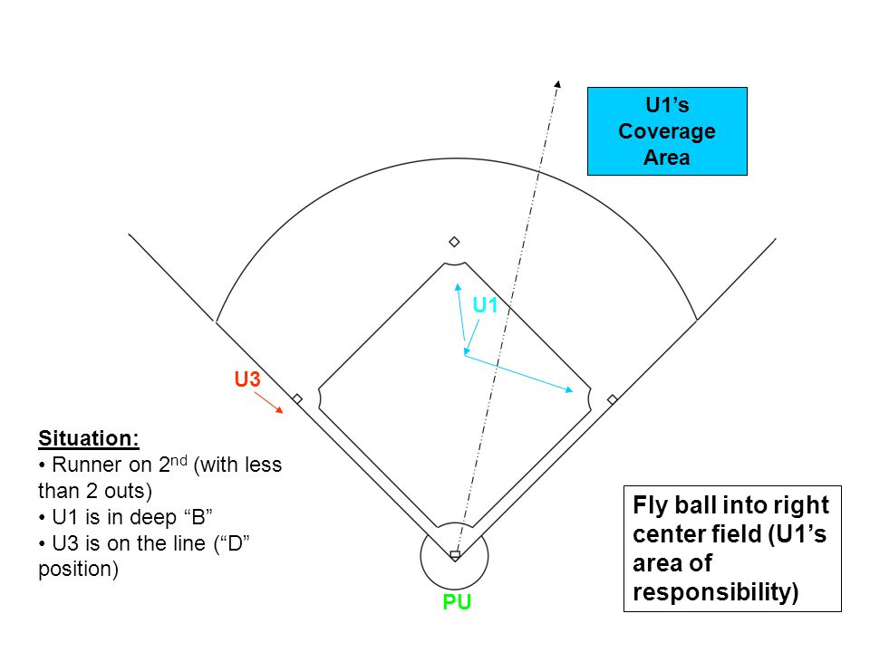 U1 U3 PU Fly ball into right center field (U1's area of responsibility) Situation: Runner on 2 nd (with less than 2 outs) U1 is in deep B U3 is on the line ( D position) U1's Coverage Area