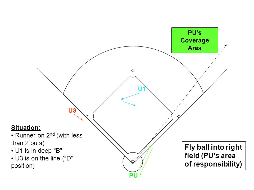 U1 U3 PU Fly ball into right field (PU's area of responsibility) Situation: Runner on 2 nd (with less than 2 outs) U1 is in deep B U3 is on the line ( D position) PU's Coverage Area