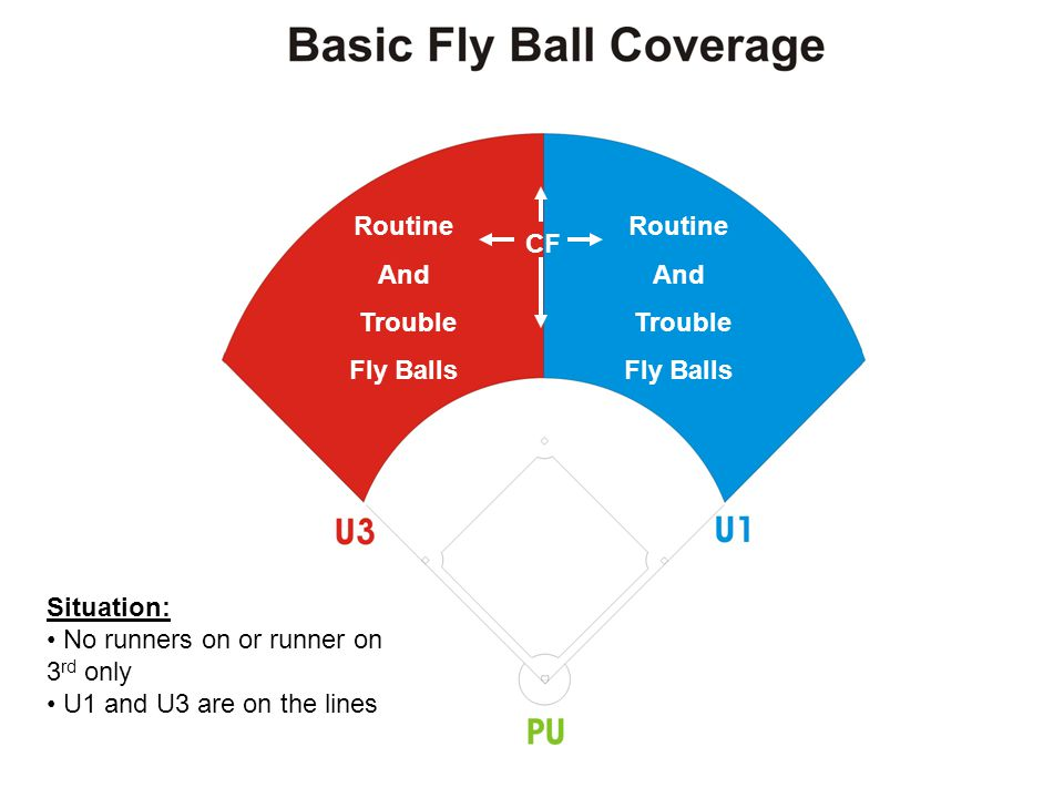 Any fly ball to left field (U3's area of responsibility) Situation: No runners on U1 and U3 are on the lines Fly Ball