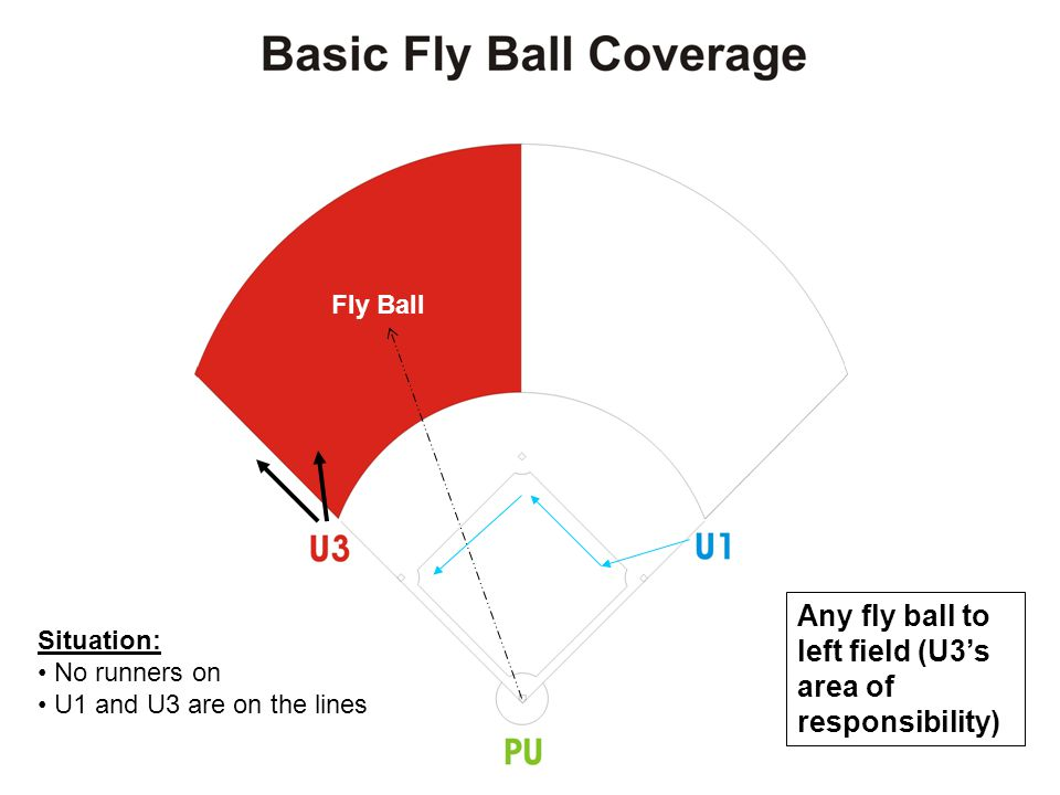 Any fly ball to left field (U3's area of responsibility) Situation: Runner on 3 rd only U1 and U3 are on the lines Fly Ball