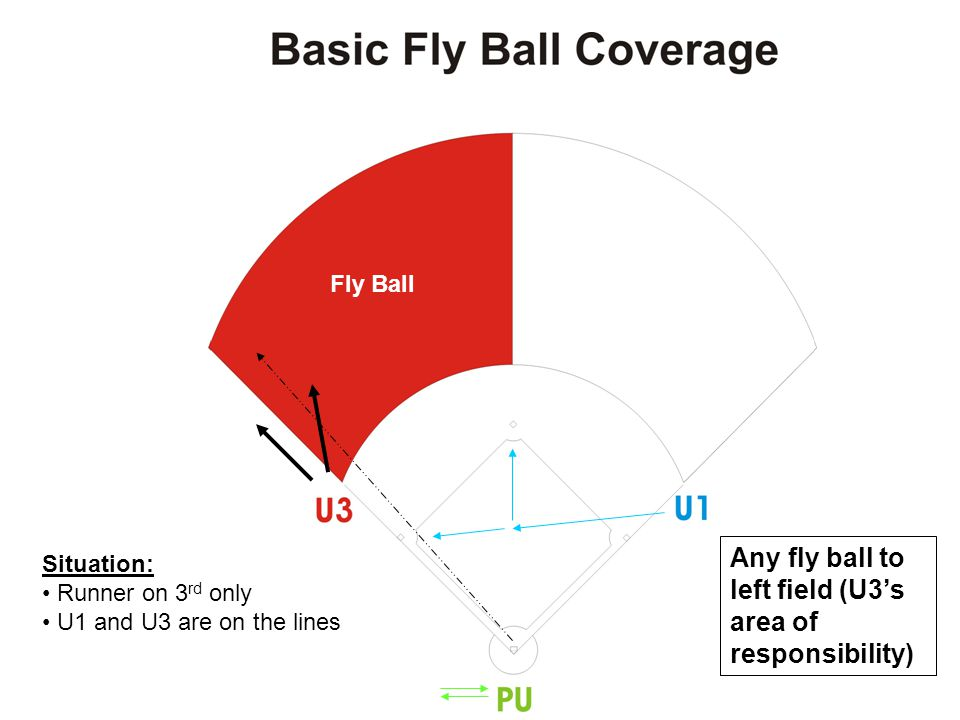 U1 U3 PU Fly ball into right field (U1's area of responsibility) U1's Coverage Area Situation: Runners on 1 st and 2 nd (with less than 2 outs) U1 is on the line ( A position) U3 is inside the infield in the C position