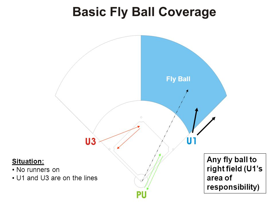 U1 U3 PU Fly ball into left field (PU's area of responsibility) PU's Coverage Area Situation: Runners on 1 st and 2 nd (with less than 2 outs) U1 is on the line ( A position) U3 is inside the infield in the C position