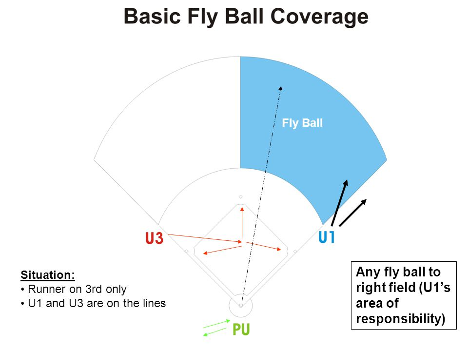 Any fly ball to right field (U1's area of responsibility) Situation: Runner on 3rd only U1 and U3 are on the lines