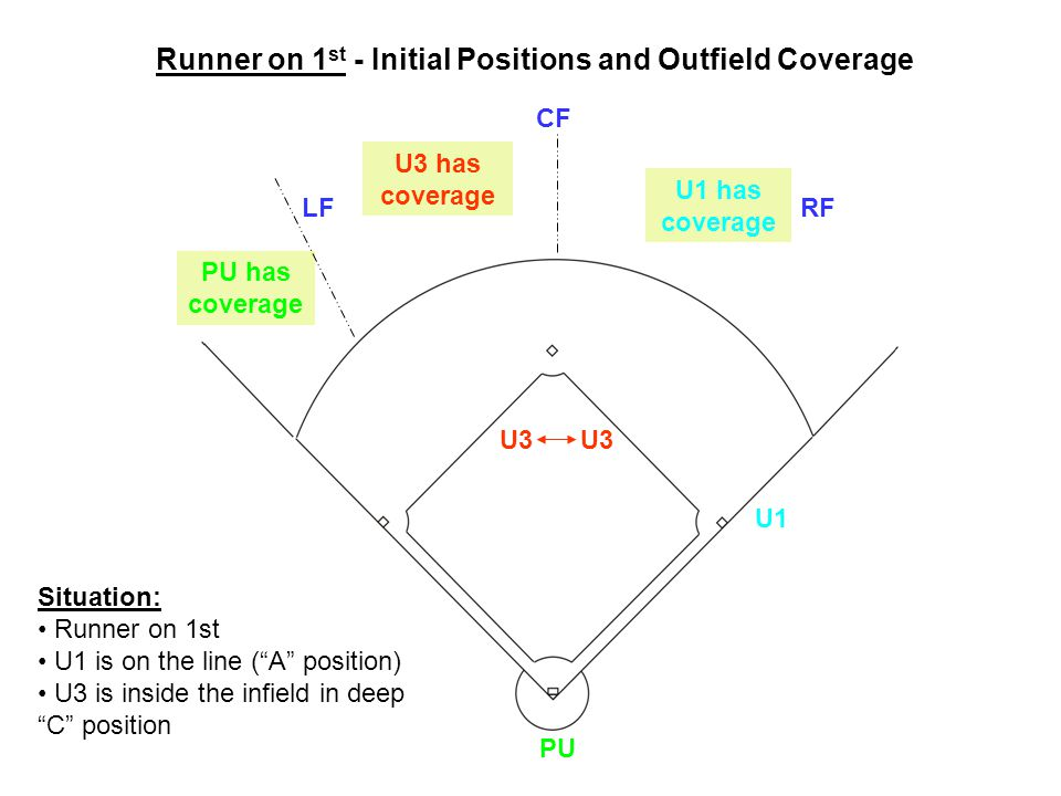 PU U1 U3 LF CF RF U3 has coverage U1 has coverage PU has coverage U3 Situation: Runner on 1st U1 is on the line ( A position) U3 is inside the infield in deep C position Runner on 1 st - Initial Positions and Outfield Coverage
