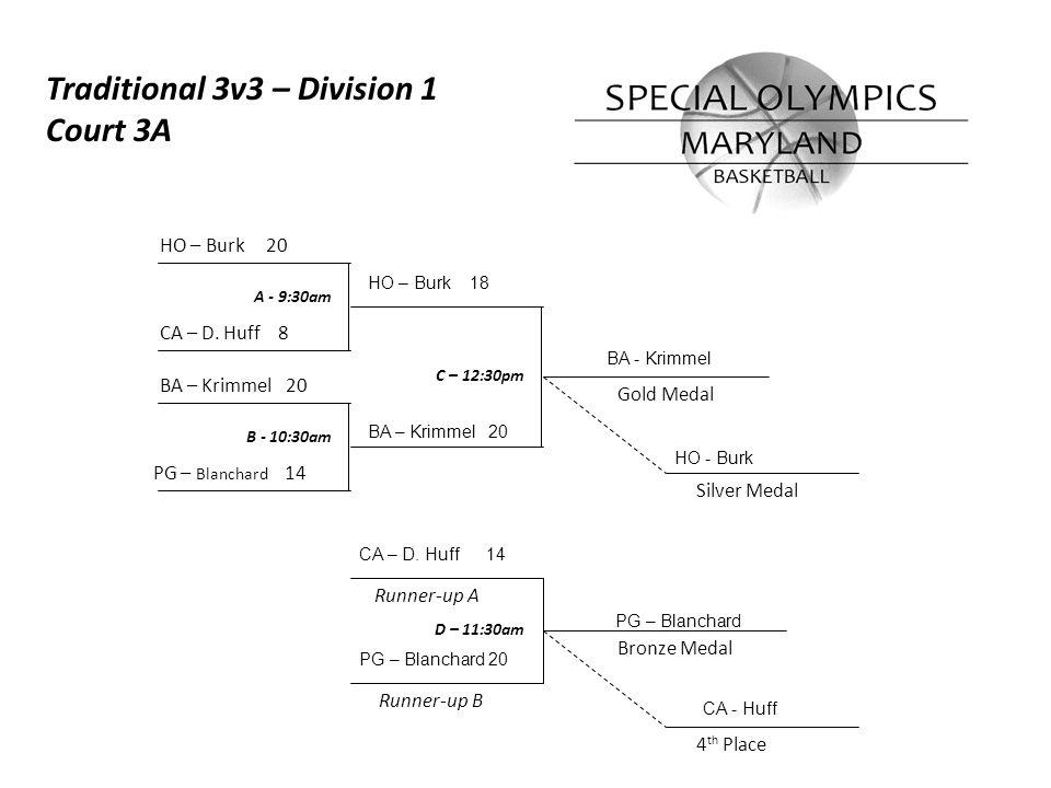 Runner-up A A - 10:00am B - 11:00am C – 1:00pm Bronze Medal Gold Medal Runner-up B Silver Medal 4 th Place PG – Cavanaugh 16 MO – Shapiro 21 WA – Rand 20 HO – Stabile 16 Traditional 3v3 – Division 2 Court 3A D – 12:00pm MO – Shapiro 18 WA – Rand 20 WA – Rand MO - Shapiro PG – Cavanaugh 12 HO - Stabile HO – Stabile 20 PG – Cavanaugh