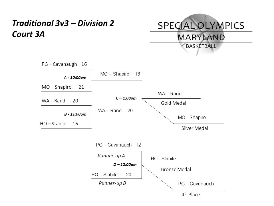 Runner-up A A - 10:00am B - 11:00am C – 1:00pm Bronze Medal Gold Medal Runner-up B Silver Medal 4 th Place PG – Cavanaugh 16 MO – Shapiro 21 WA – Rand 20 HO – Stabile 16 Traditional 3v3 – Division 2 Court 3A D – 12:00pm MO – Shapiro 18 WA – Rand 20 WA – Rand MO - Shapiro PG – Cavanaugh 12 HO - Stabile HO – Stabile 20 PG – Cavanaugh