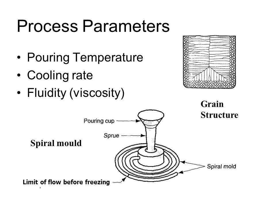 Process Parameters Pouring Temperature Cooling rate Fluidity (viscosity) Limit of flow before freezing Spiral mould Grain Structure