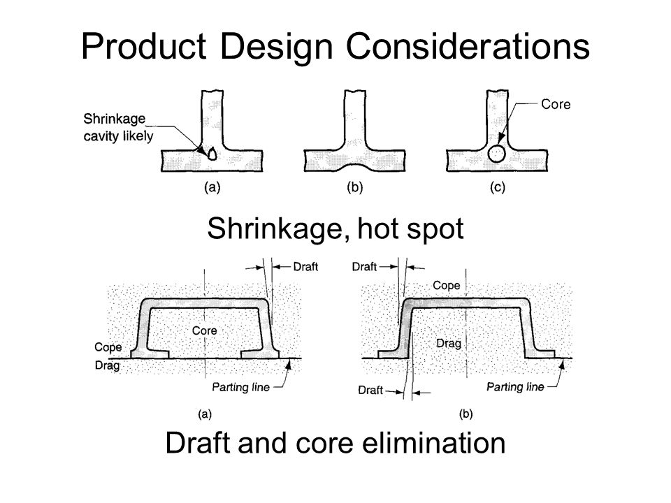 Product Design Considerations Shrinkage, hot spot Draft and core elimination