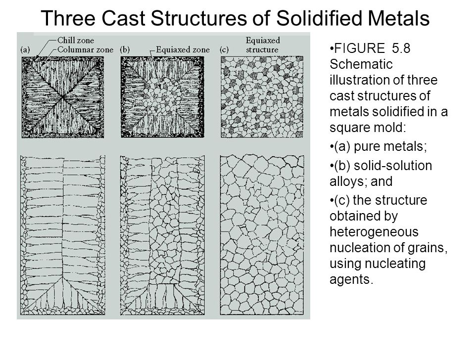 Three Cast Structures of Solidified Metals FIGURE 5.8 Schematic illustration of three cast structures of metals solidified in a square mold: (a) pure