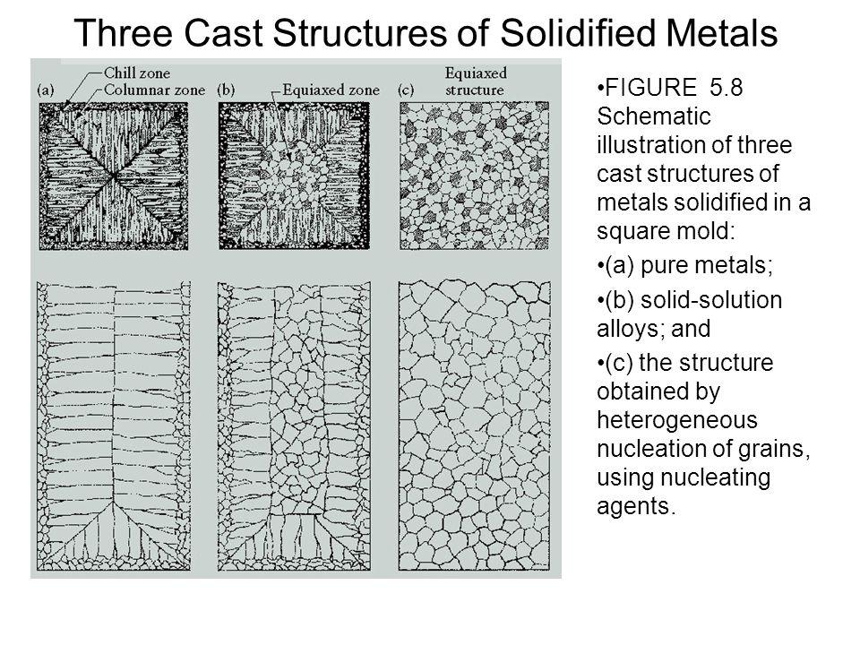 Semicentrifugal Casting Process FIGURE 5.31 (a) Schematic illustration of the semicentrifugal casting process.