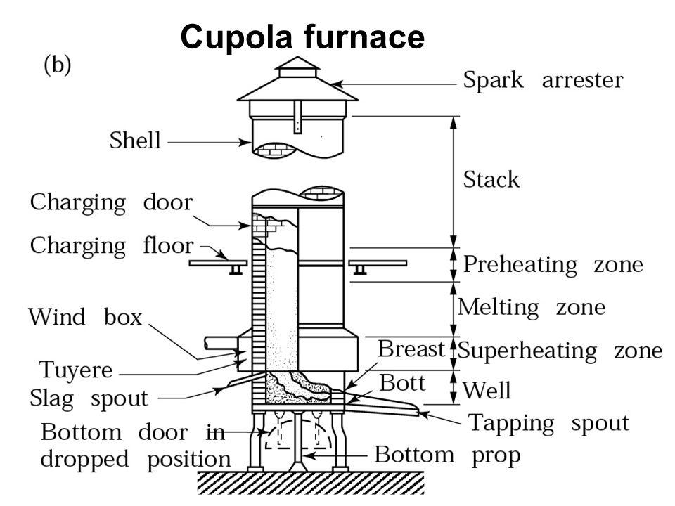 ٍShell Casting Dump-Box Technique Figure 11.13 A common method of making shell molds.