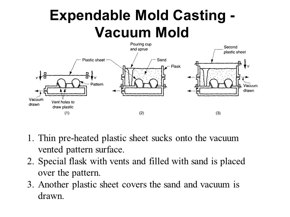 Expendable Mold Casting - Vacuum Mold 1.Thin pre-heated plastic sheet sucks onto the vacuum vented pattern surface. 2.Special flask with vents and fil